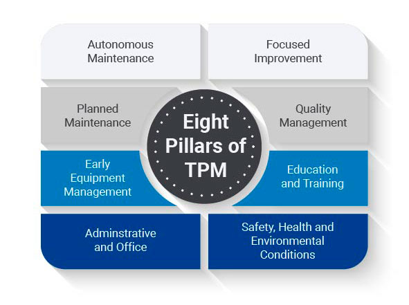 The Eight Pillars of TPM